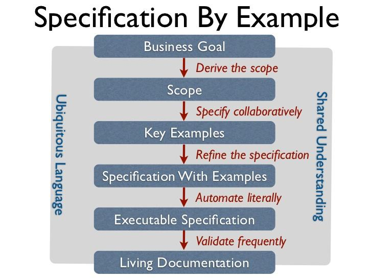 Specification By Example Learning Agile Through Experimentation